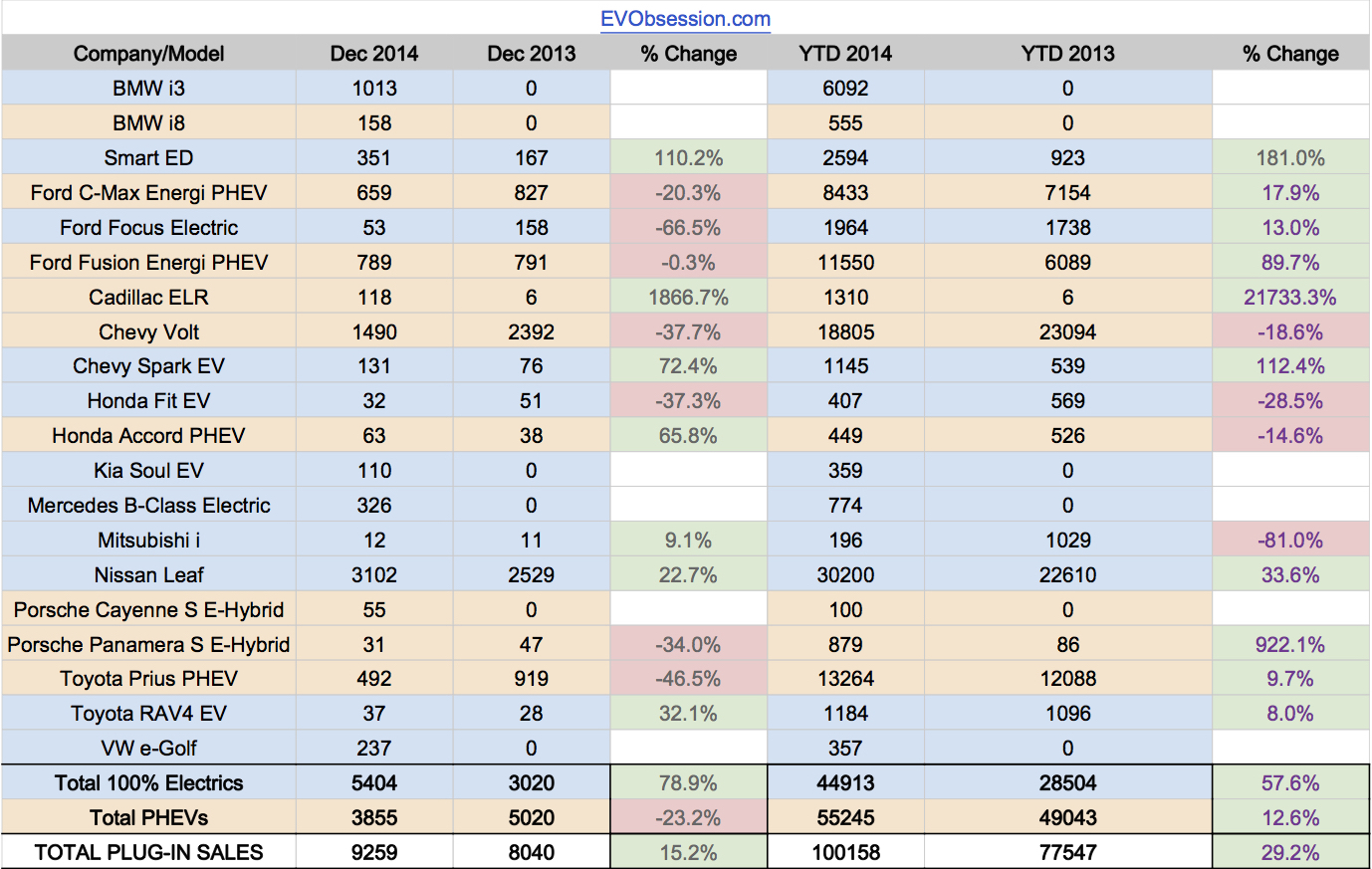 Us electric car sales 2014 december