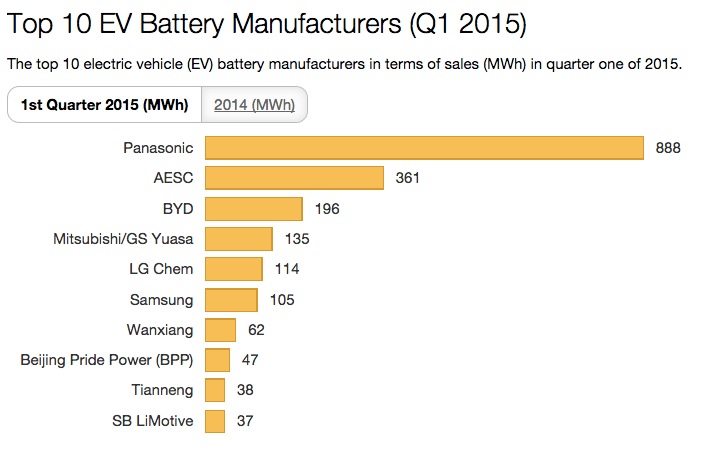 Biggest Car Battery Manufacturers In The World