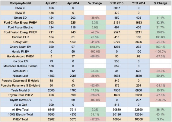 US EV Sales 2015 - April