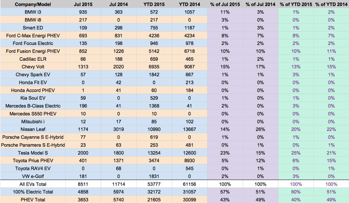 US EV Sales 2015 - Copy of July
