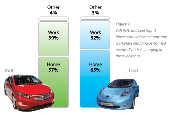 Chevy Volt Drivers Average Nearly As Many Electric Miles As Nissan