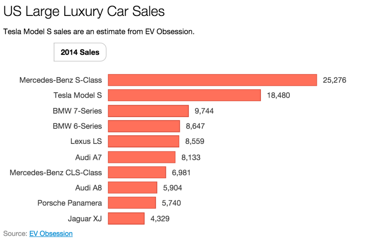 US luxury car sales 2014