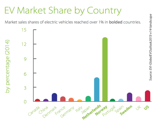 EV Market Share By Country