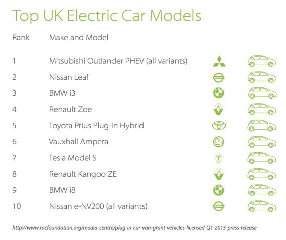 Top UK Electric Cars