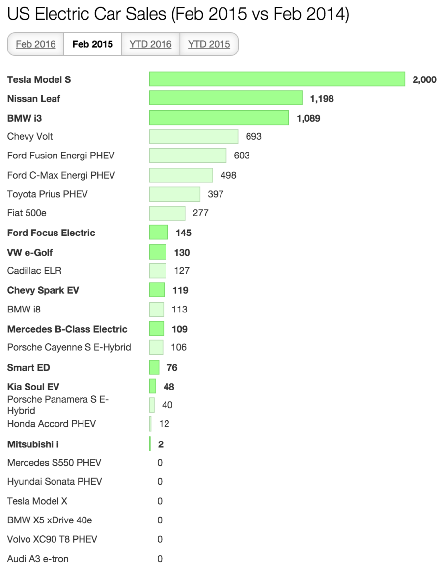 US Feb Electric Car Sales 2015
