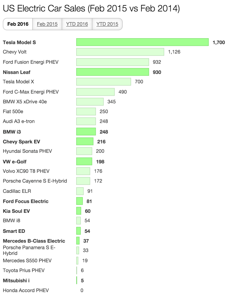 US electric cars