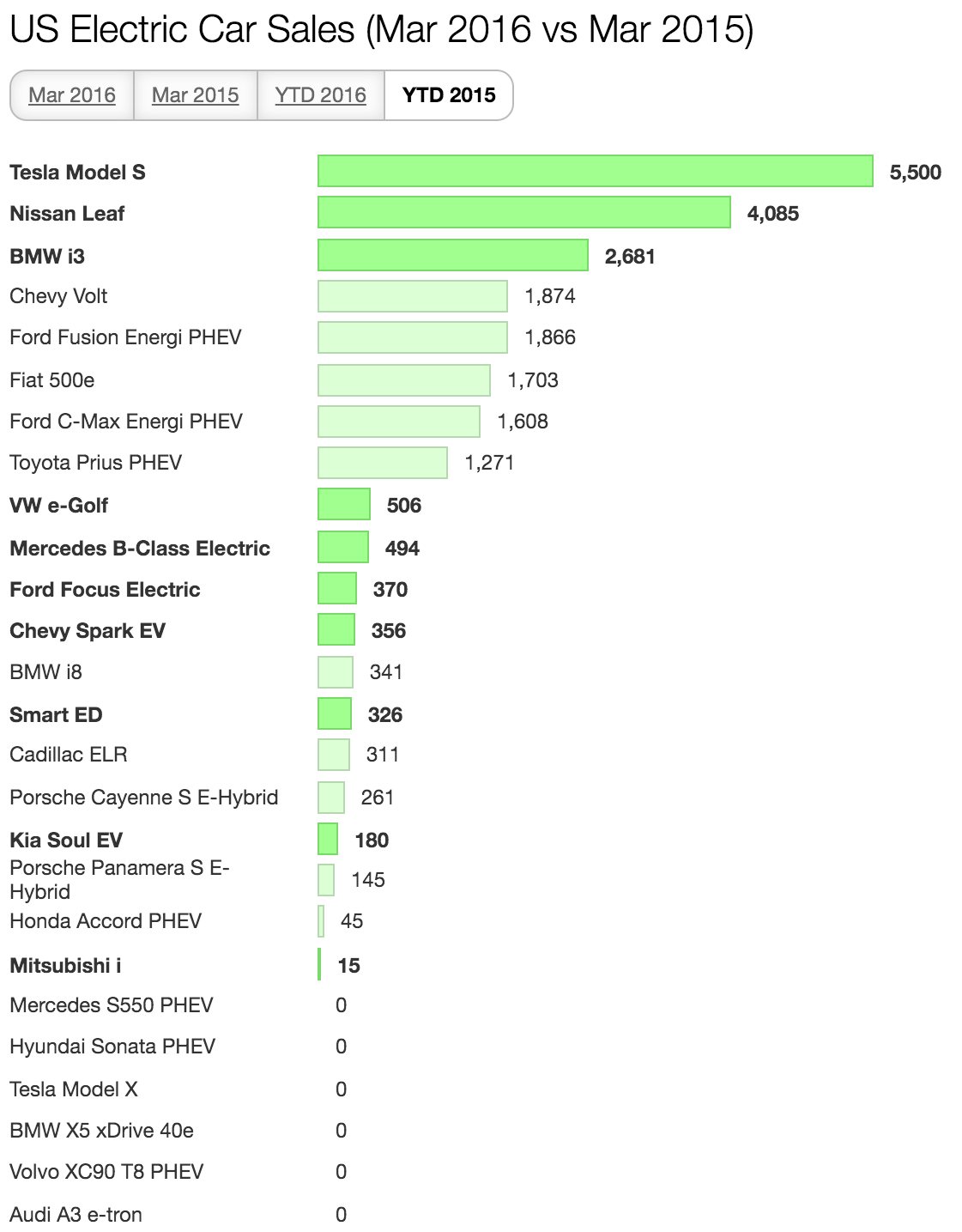 Electric Car Sales Up In Us In