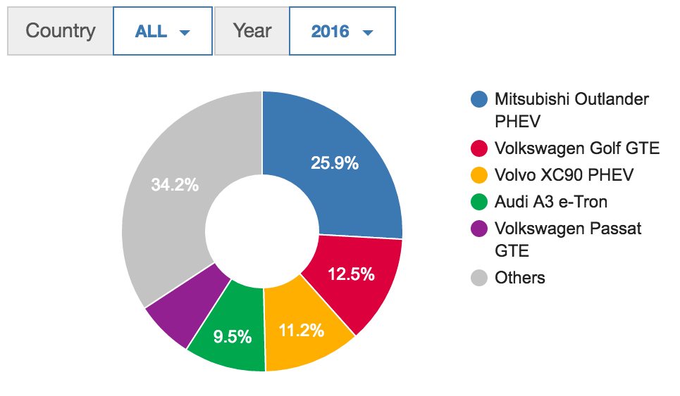 Interesting Europe Electric Car Charts