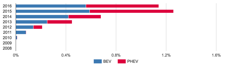 Overall EV Market Share Europe 2016 April