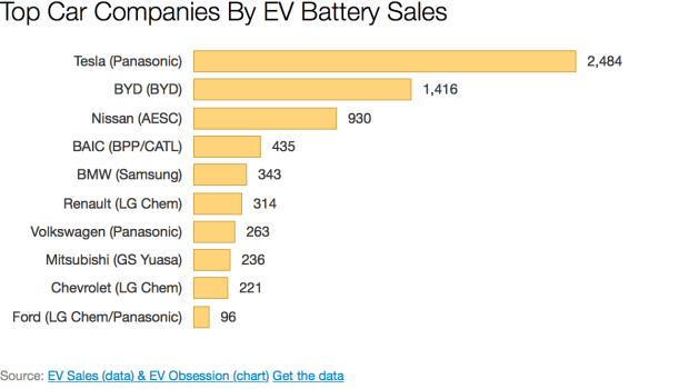 Top Electric Car Companies By Ev Battery Sales H1 2015