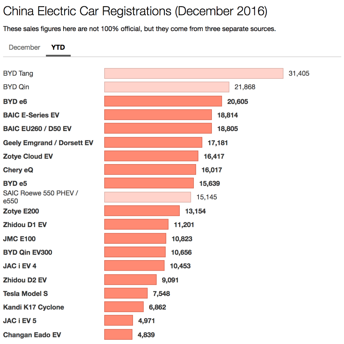China Electric Car Sales Byd Wins 2016 Geely Emgrand Ev Wins December