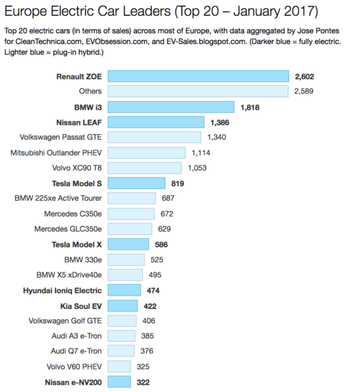 Electric Car Sales (Monthly Reports)