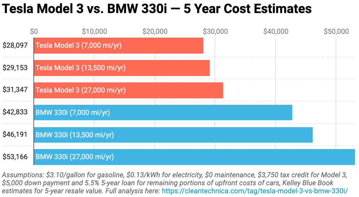 Why Electric Cars Are Better