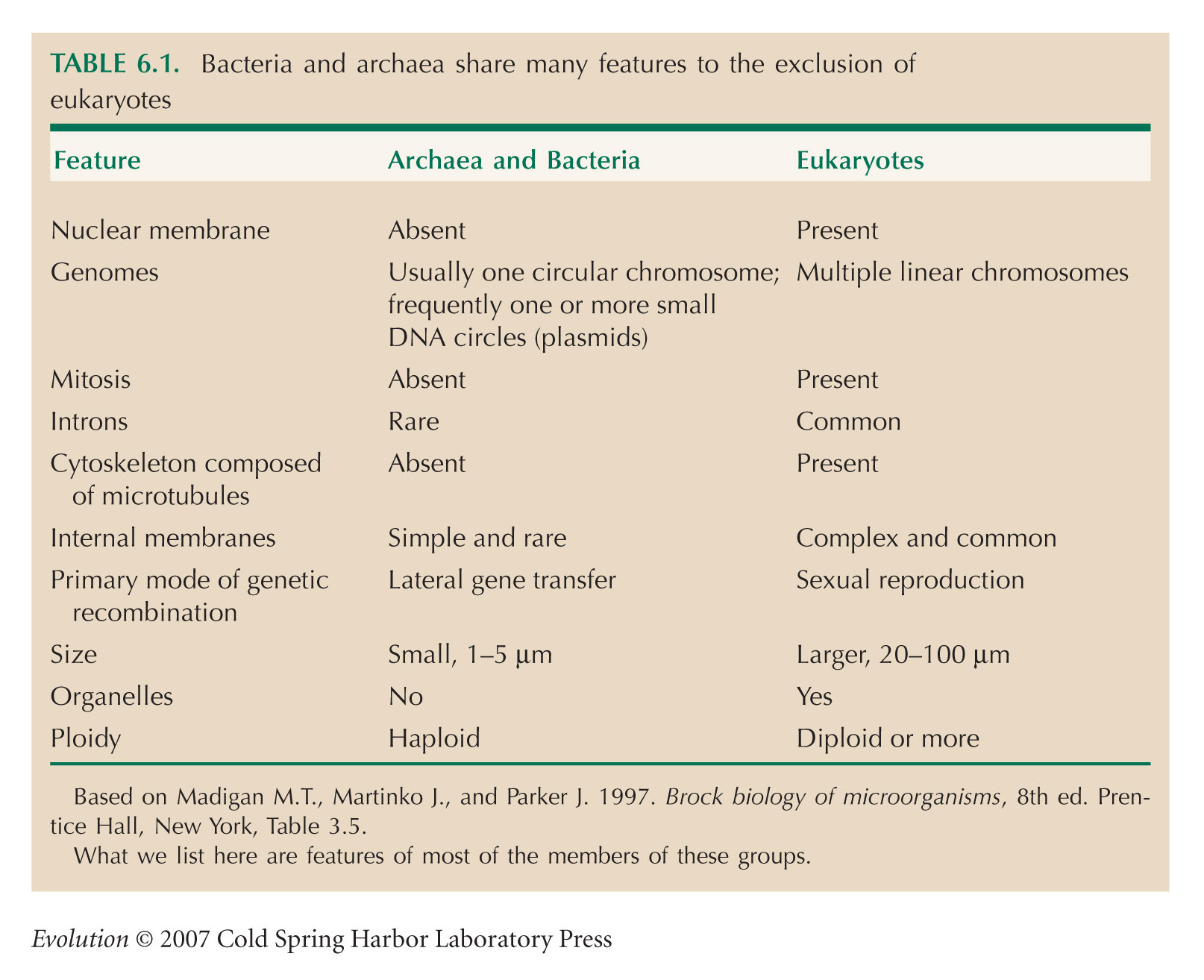 Evolution Tables Chapter 6
