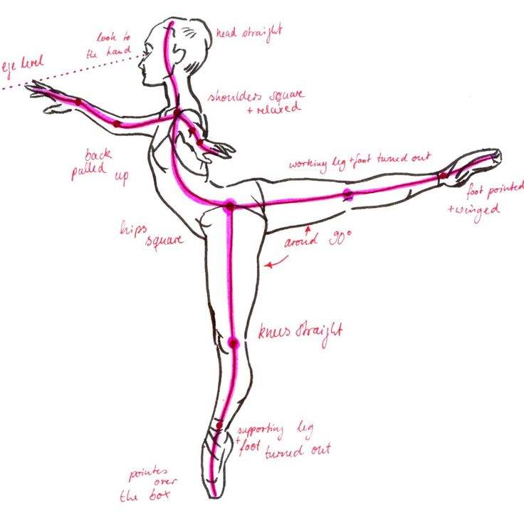 Proper posture for an arabesque