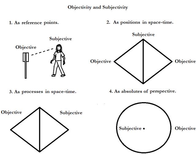 objectivesubjective22