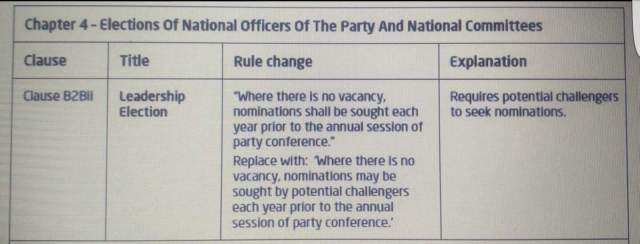 Labour leadership ballot nominations rules