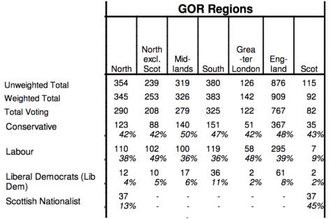 Labour Ipsos Mori Poll England 39% Final