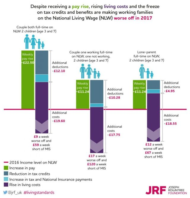 stats in-work poverty