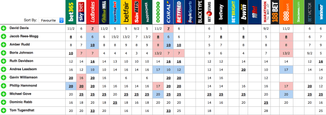 Next Conservative Leader Betting Odds