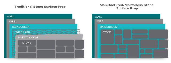 inforgraphic for stone veneer installation surface prep displaying the different layer comparisons from mortarless stone veneer installation to traditional stone installation