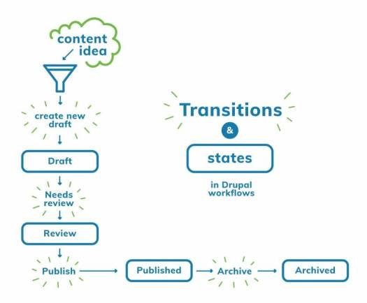 Content moderation workflows