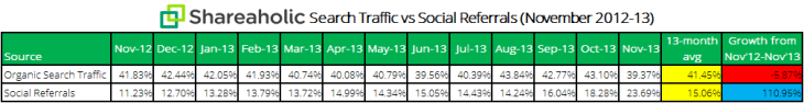 Shareaholic-search-traffic-vs-social-referrals-chart-Dec-2013