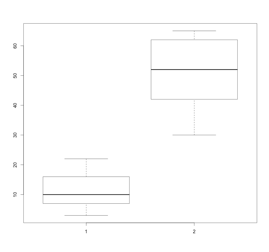 R intro with ggplot - Evolution and Genomics