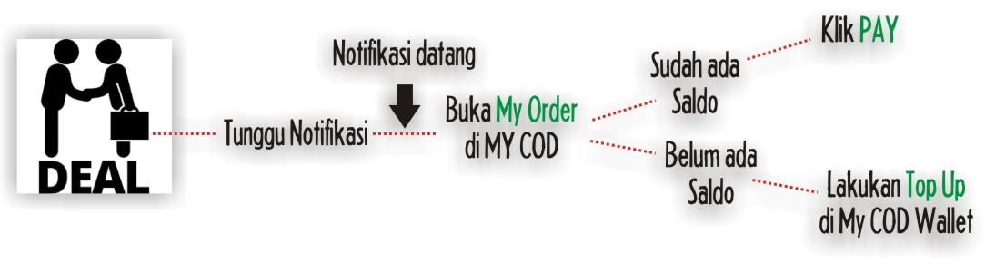 my-cod