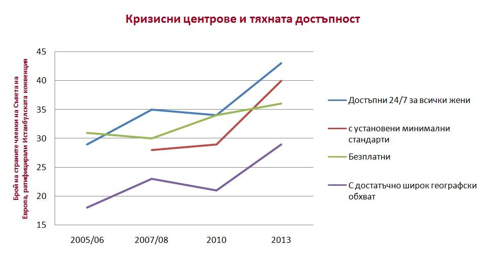 Достъпността и наличието на кризисни центрове за жени и деца са се повишили значително в периода от 2005 до 2013 г. / Данни: Съвет на Европа