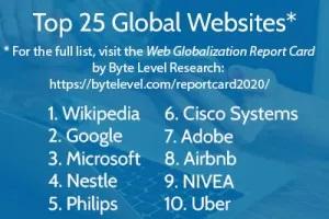 Как мащабният подход към превода на уеб сайтове може да подпомогне растежа на бизнеса