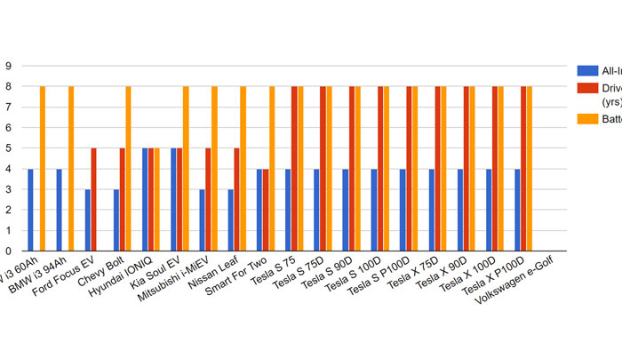EV Comparison Table (2017)