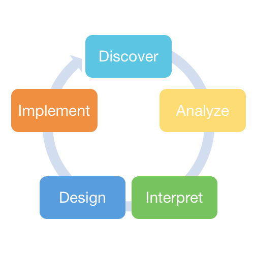 EV Technologies Migration Framework