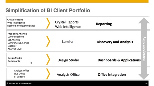SAP BI Platform Simplification
