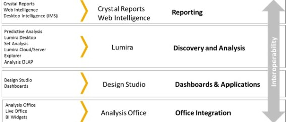 SAP Simplified Analytics Portfolio