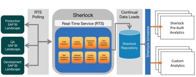 Sherlock Conceptual Diagram