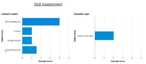 EVT Health Check Skill Assessment