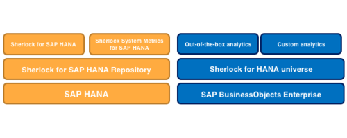 Sherlock® for SAP HANA Simplified Architecture