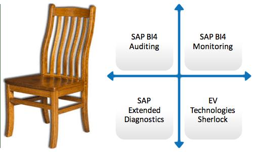 Four Legs of SAP BI Monitoring