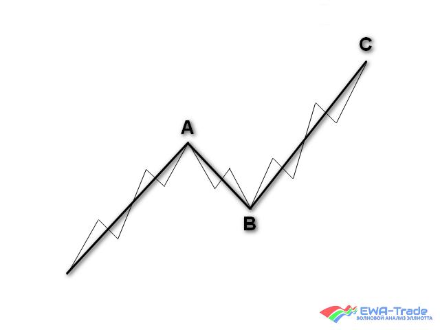 EWA Training - Zigzag