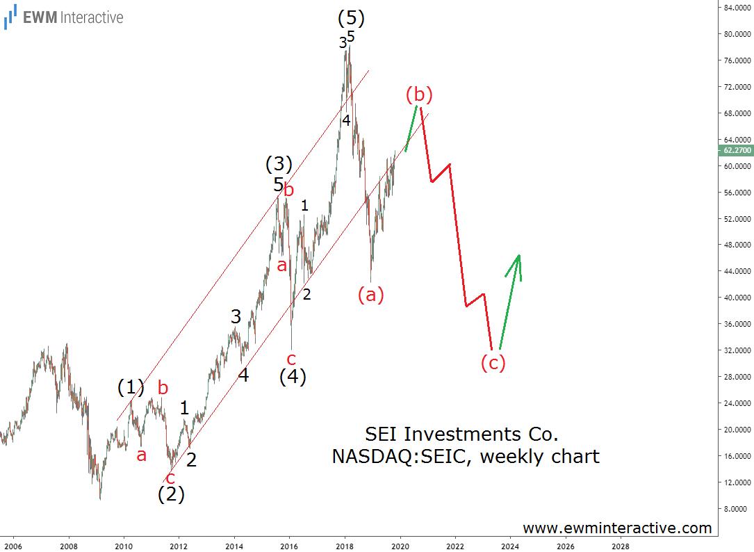 Seic Stock Enters Elliott Wave Buy Zone