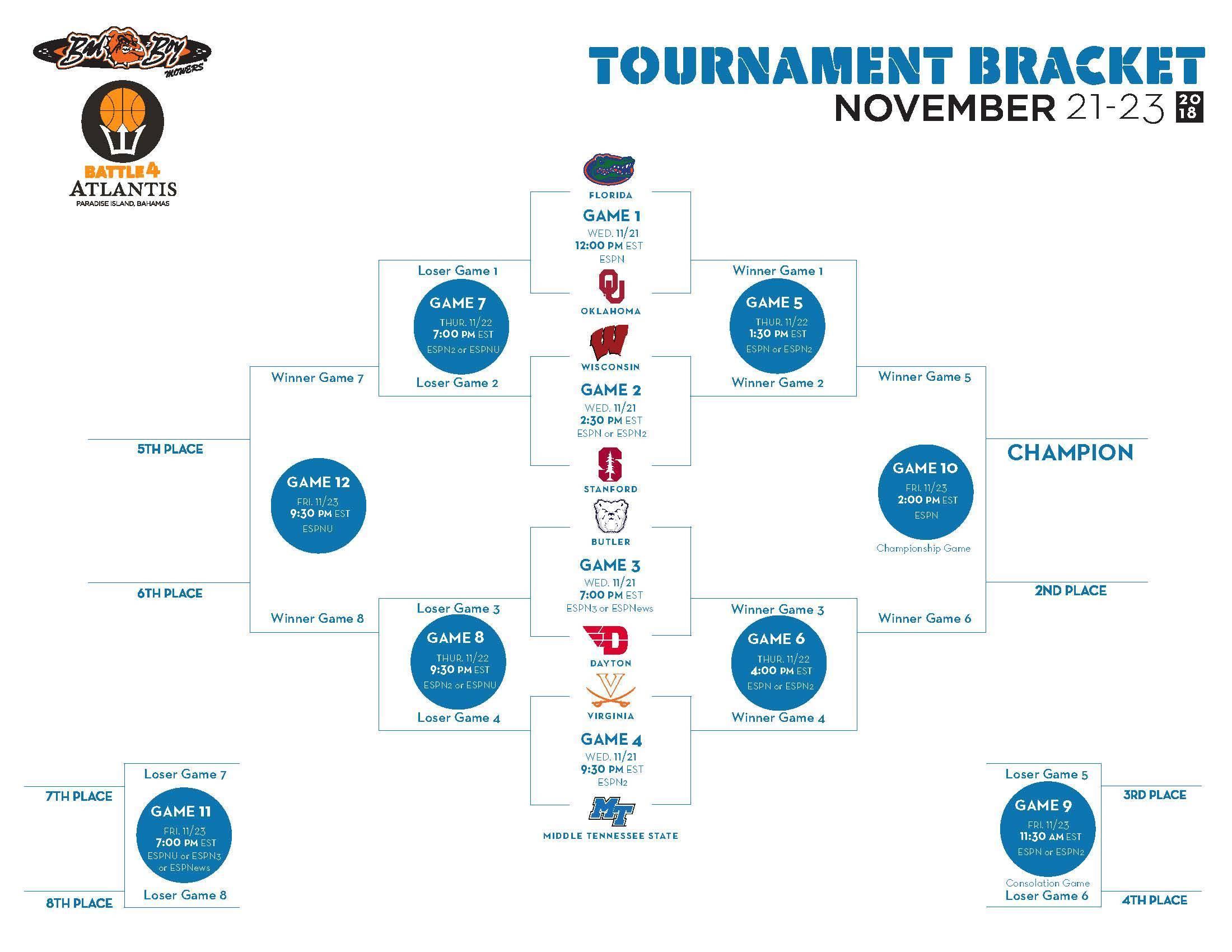 Battle 4 Atlantis tournament bracket released