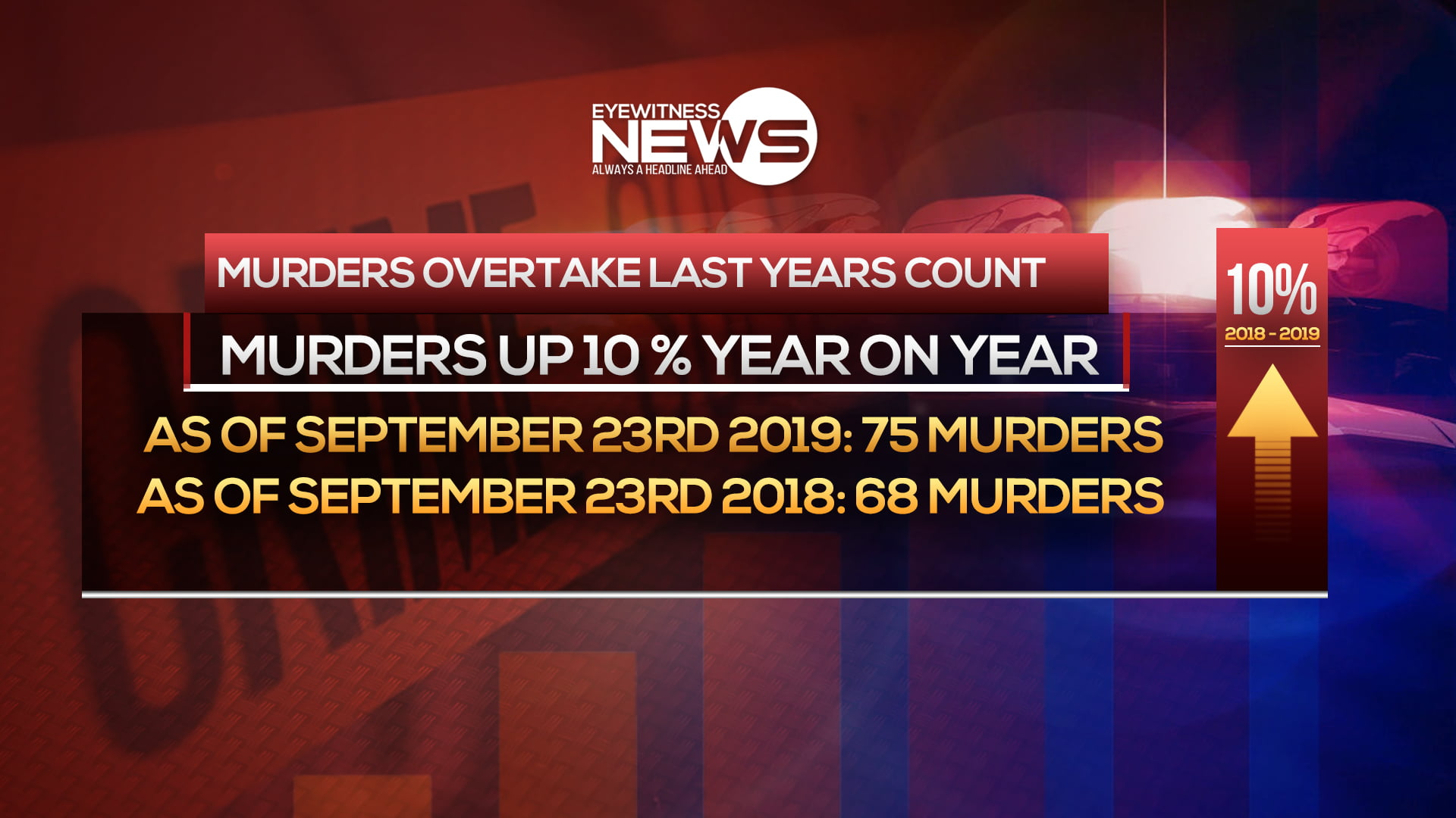 Murders surpass last year's count by 10 percent