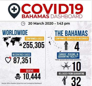 Bahamas confirms fourth case of COVID-19
