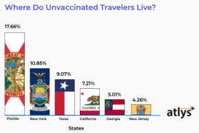 A pie chart showing the results of a 2021 travel survey conducted by San Francisco-based company Atlys, which facilitates American travelers obtaining travel visas for countries around the world. (ATLYS)