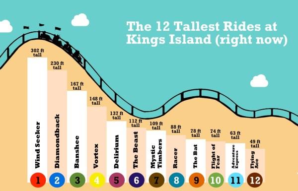 Kings Islands Tallest Fastest And Longest Steel Coaster