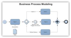 businessprocessesandlogicalprocessmodelingoverview3