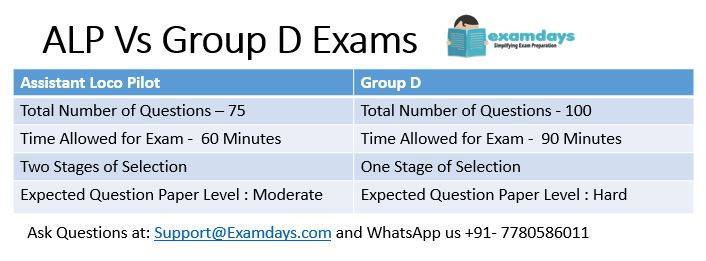 RRB Group D All Questions Paper PDF asked - Examdays RRB