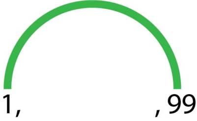 Voici une illustration représentant les deux premiers diviseurs de 99. Le deux diviseurs sont reliés par un arc d'une couleur de l'arc en ciel.