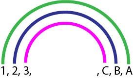 Méthode de l'Arc-en-ciel. Les trois premières paires de diviseurs d'un nombre sont représentée dans un diagramme en forme d'arc-en-ciel. Tous les diviseurs sont reliés par paires chacun par un arc de l'Arc-en-ciel et chacun d'une couleur de l'arc-en-ciel.